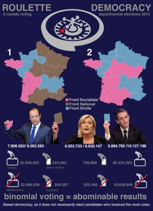 FrankrijkRegionaleVerkiezingen2015