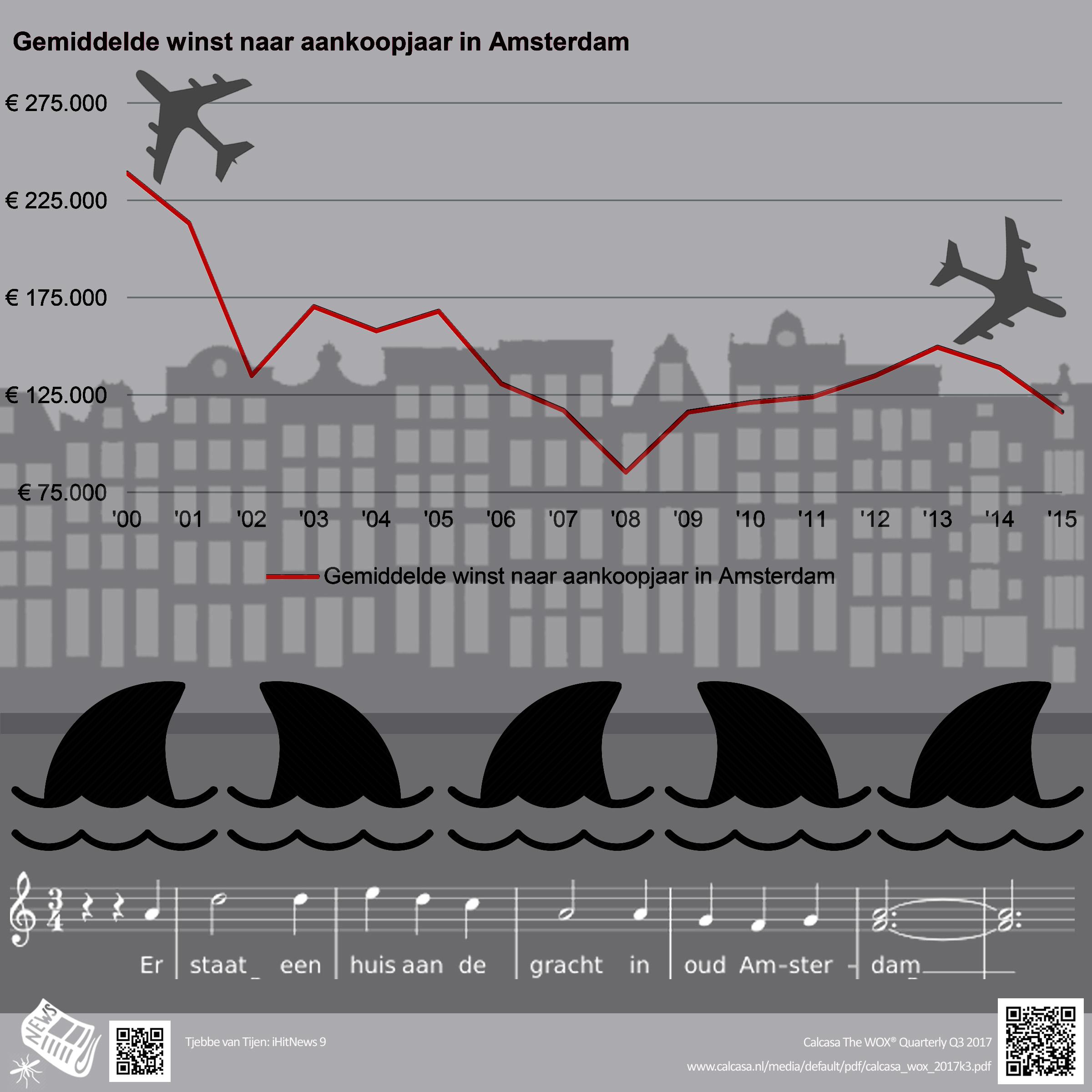 GehaaidAmsterdam_Speculatie2